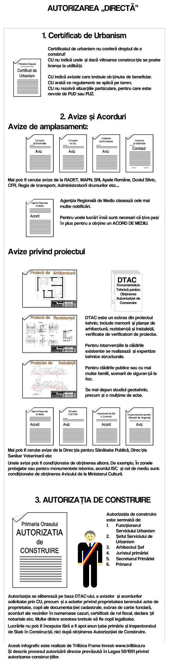 Autorizarea directă a construcțiilor în România