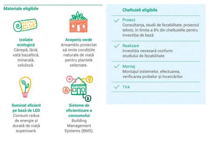 Cheltuieli cu materialele de construcții, sisteme și soluții tehnice, cheltuieli eligibile prin Programul Casa Verde Plus