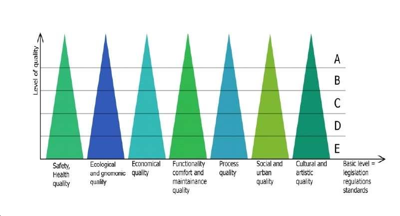 Ghidul arhitecturii: criteriile cuantificabile ale calității arhitecturii